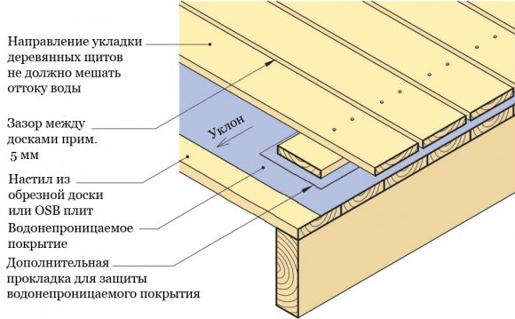 Схема гидроизоляции пола на