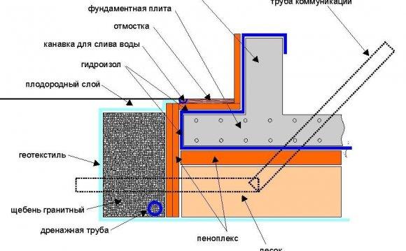 Схема отмостки фундамента
