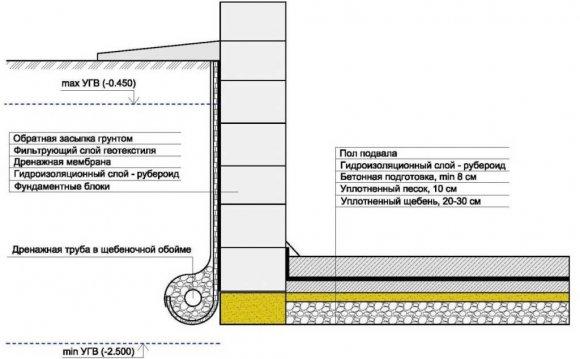 Схема внешней гидроизоляции