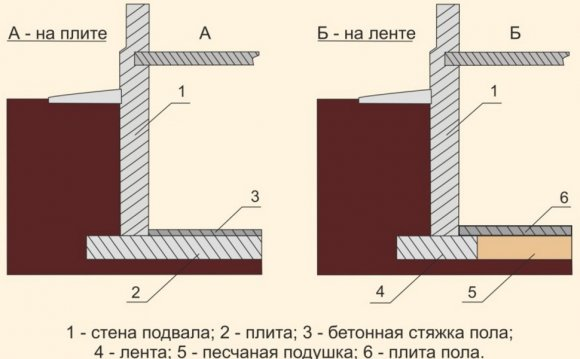 Гидроизоляция подземной части